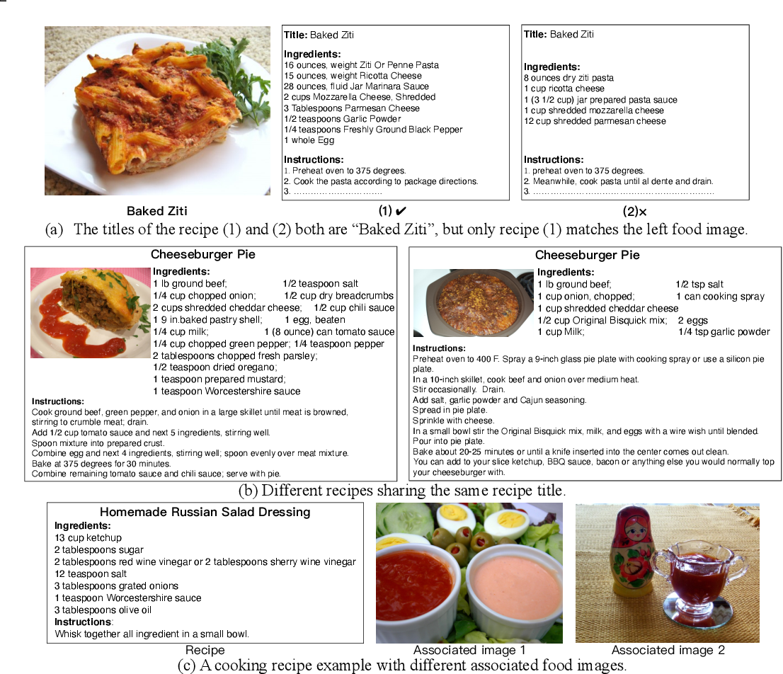 Figure 2 for Learning TFIDF Enhanced Joint Embedding for Recipe-Image Cross-Modal Retrieval Service