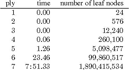 Figure 2 for Endgame Analysis of Dou Shou Qi