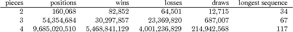 Figure 3 for Endgame Analysis of Dou Shou Qi