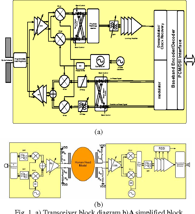 Figure 1 From A 2mw 400mhz Rf Transceiver Soc In 018um Cmos
