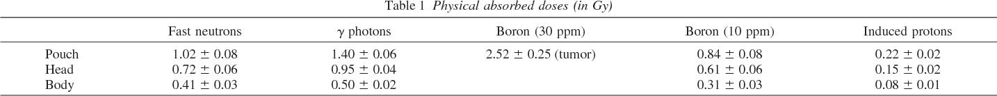 PDF] Boron Neutron Capture Therapy for the Treatment of Oral