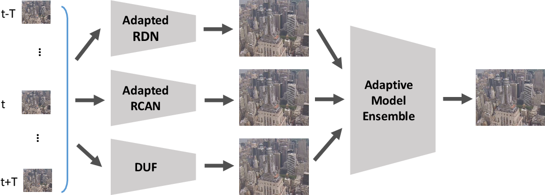 Figure 1 for Adapting Image Super-Resolution State-of-the-arts and Learning Multi-model Ensemble for Video Super-Resolution
