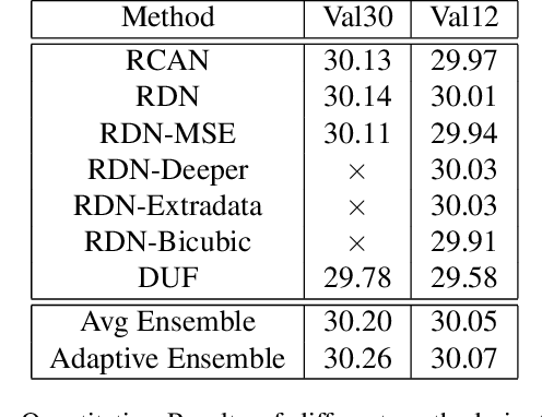 Figure 4 for Adapting Image Super-Resolution State-of-the-arts and Learning Multi-model Ensemble for Video Super-Resolution