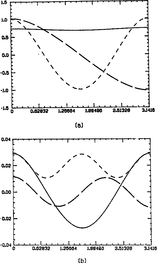 Fig. 12. First three Ginzburg-Landau eigenfunctions for the slippery case at q = 0.95. Continuous line refers to first, long dash to second a n a short dash to third eigenfunction. The real part is #yen in (a) and the imaginary part in (b).