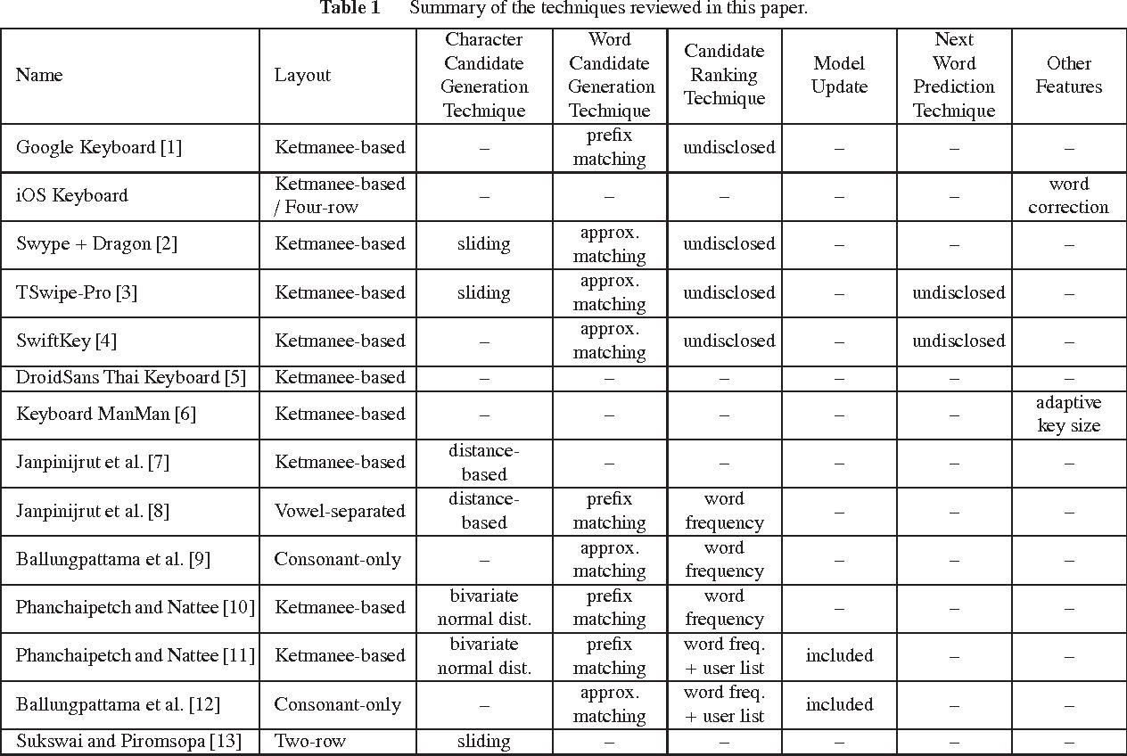 PDF] A Survey on Thai Input Methods on Smartphones - Semantic Scholar