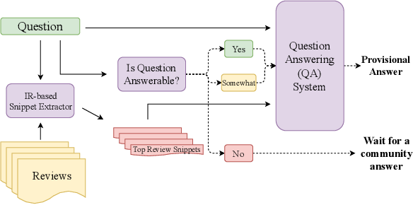 Figure 1 for AmazonQA: A Review-Based Question Answering Task