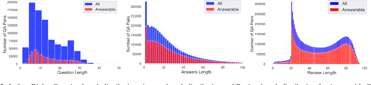Figure 3 for AmazonQA: A Review-Based Question Answering Task
