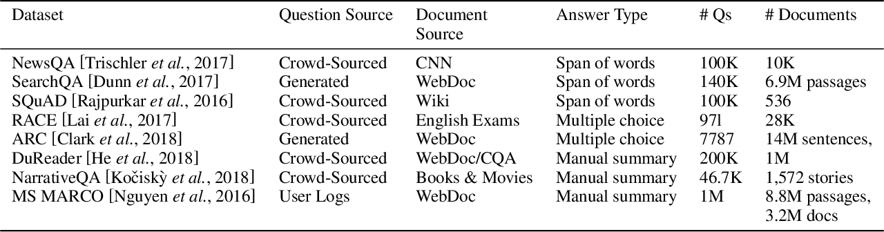Figure 2 for AmazonQA: A Review-Based Question Answering Task