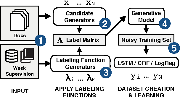 Figure 1 for SwellShark: A Generative Model for Biomedical Named Entity Recognition without Labeled Data
