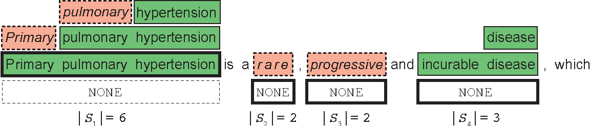 Figure 4 for SwellShark: A Generative Model for Biomedical Named Entity Recognition without Labeled Data