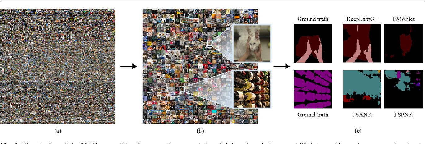 Figure 1 for Exposing Semantic Segmentation Failures via Maximum Discrepancy Competition