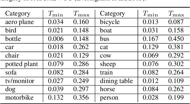 Figure 4 for Exposing Semantic Segmentation Failures via Maximum Discrepancy Competition