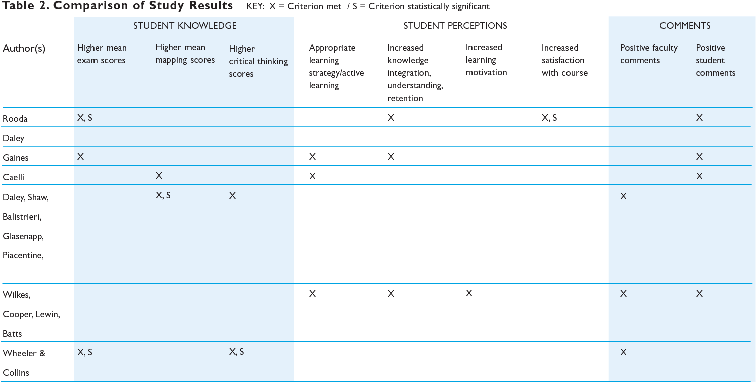 Table 2 From Concept Mapping An Effective Active Teaching