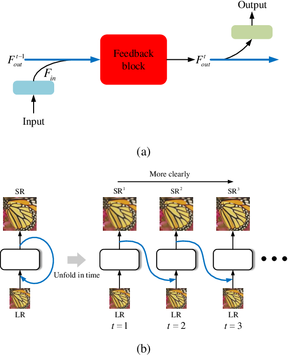 Figure 1 for Feedback Network for Image Super-Resolution