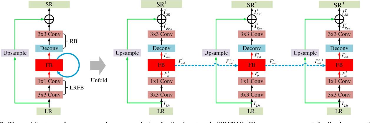 Figure 3 for Feedback Network for Image Super-Resolution