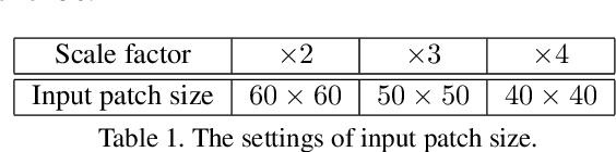 Figure 2 for Feedback Network for Image Super-Resolution