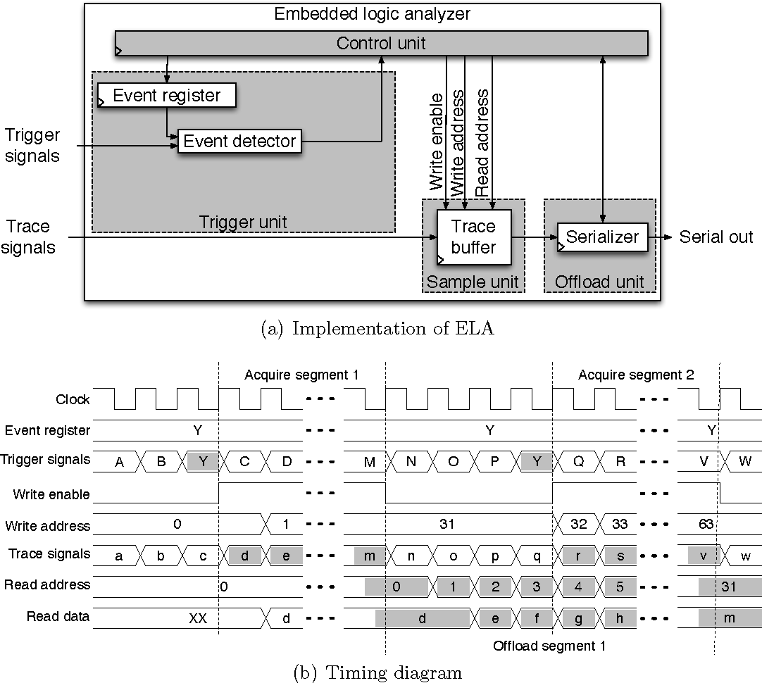 New Algorithms And Architectures For Post Silicon Validation Logic Analyzer Diagram Figure 212