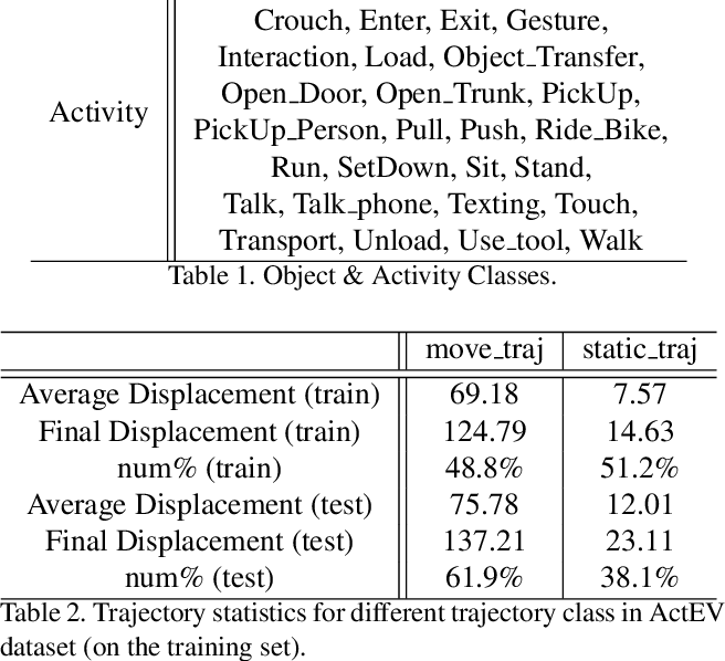Figure 1 for Peeking into the Future: Predicting Future Person Activities and Locations in Videos