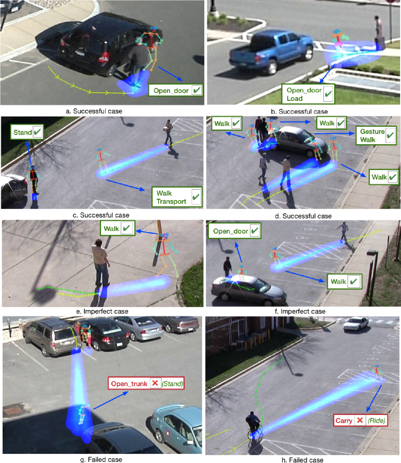 Figure 2 for Peeking into the Future: Predicting Future Person Activities and Locations in Videos