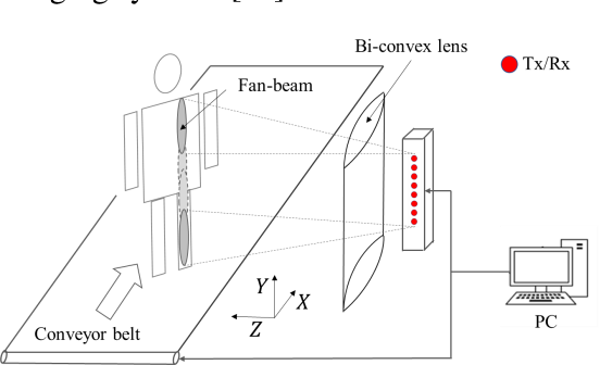 Figure 1 for Active millimeter wave three-dimensional scan real-time imaging mechanism with a line antenna array