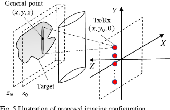 Figure 4 for Active millimeter wave three-dimensional scan real-time imaging mechanism with a line antenna array