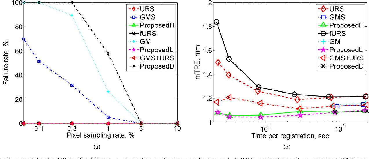 Figure 3 for Uncertainty driven probabilistic voxel selection for image registration