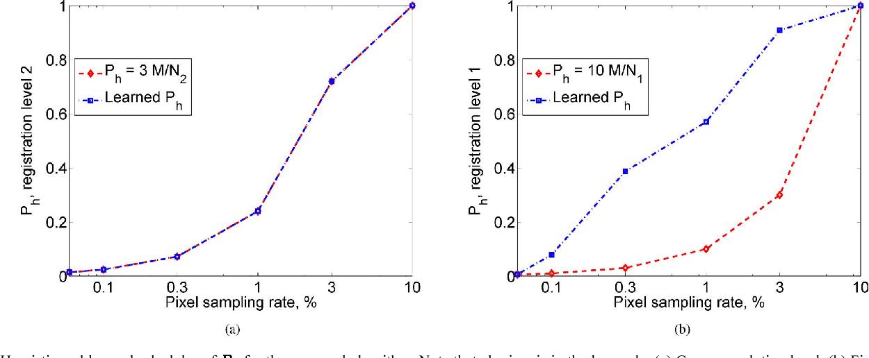Figure 1 for Uncertainty driven probabilistic voxel selection for image registration