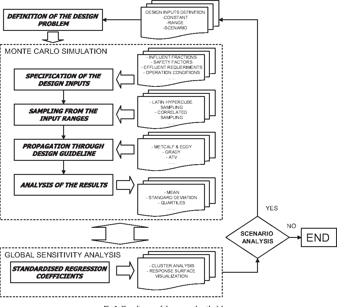 Assessing the use of activated sludge process design guidelines in figure 1 pooptronica Images