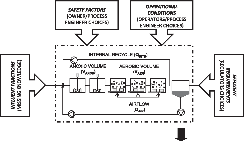 Figure 2 from Assessing the use of activated sludge process design