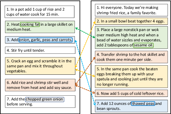 Figure 1 for A Recipe for Creating Multimodal Aligned Datasets for Sequential Tasks