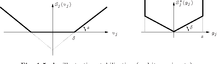 Fig. 1.5. An illustrating stabilization (and its conjugate)