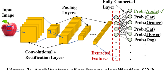Figure 3 for Focus: Querying Large Video Datasets with Low Latency and Low Cost