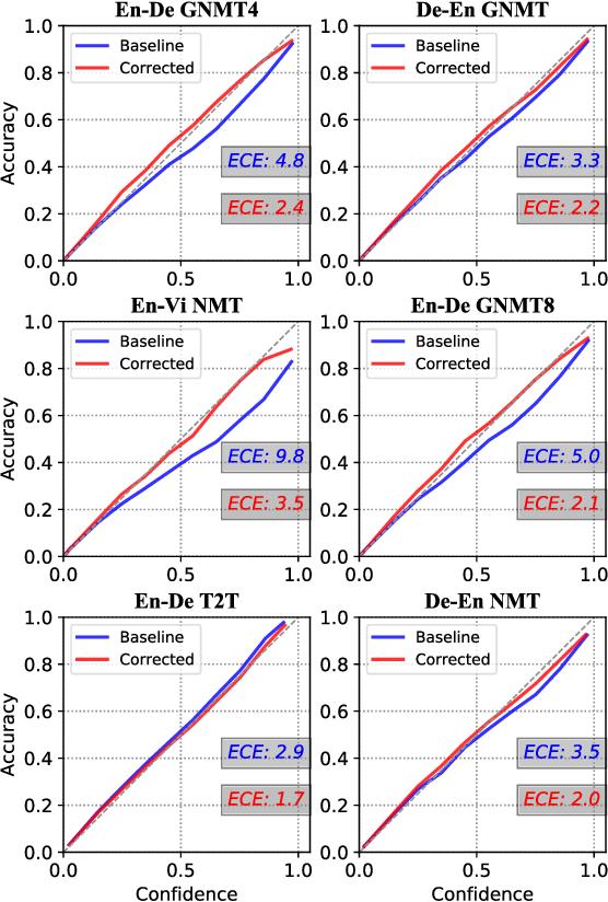 Figure 1 for Calibration of Encoder Decoder Models for Neural Machine Translation