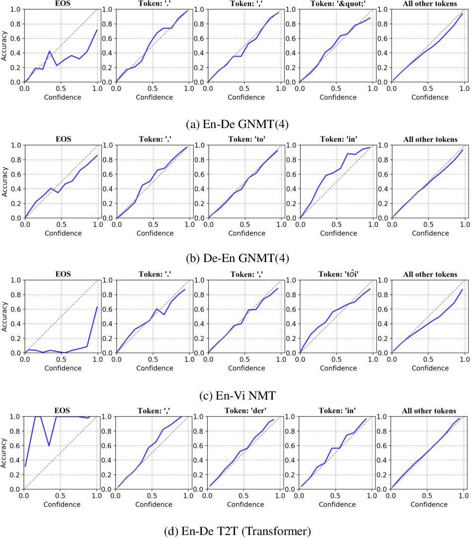 Figure 3 for Calibration of Encoder Decoder Models for Neural Machine Translation