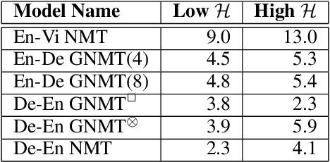 Figure 2 for Calibration of Encoder Decoder Models for Neural Machine Translation