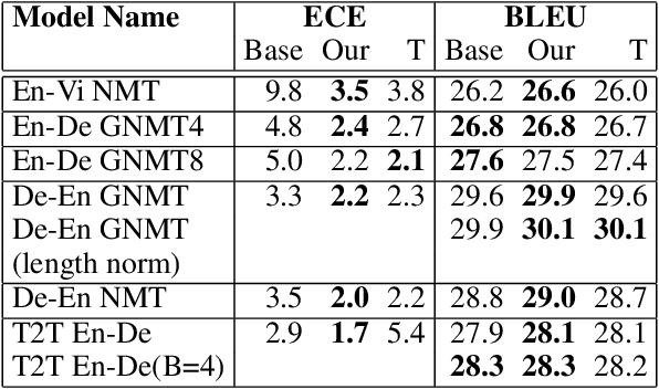 Figure 4 for Calibration of Encoder Decoder Models for Neural Machine Translation