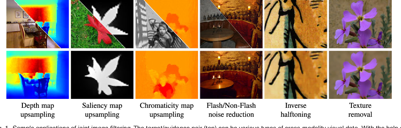 Figure 1 for Joint Image Filtering with Deep Convolutional Networks