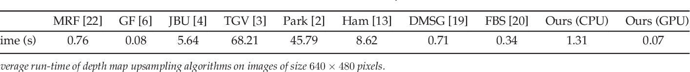 Figure 4 for Joint Image Filtering with Deep Convolutional Networks