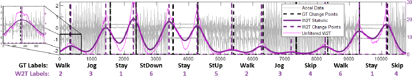 Figure 3 for Optimal Transport Based Change Point Detection and Time Series Segment Clustering