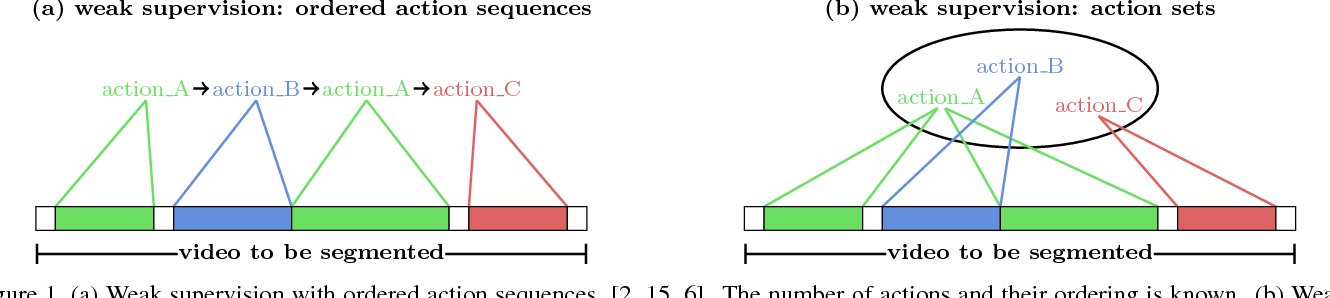 Figure 1 for Action Sets: Weakly Supervised Action Segmentation without Ordering Constraints