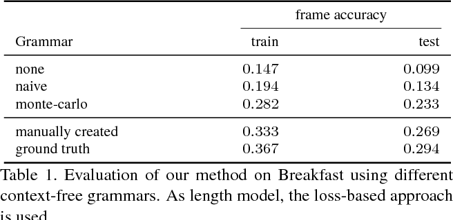 Figure 2 for Action Sets: Weakly Supervised Action Segmentation without Ordering Constraints