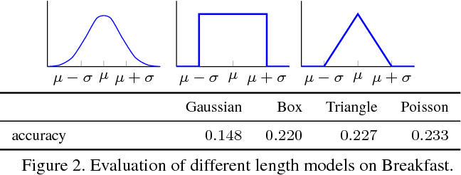Figure 4 for Action Sets: Weakly Supervised Action Segmentation without Ordering Constraints