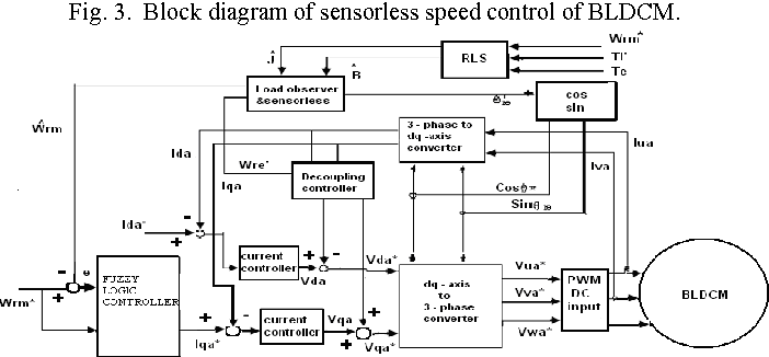 Figure 3 from Sensorless speed control of Brushless DC Motor using