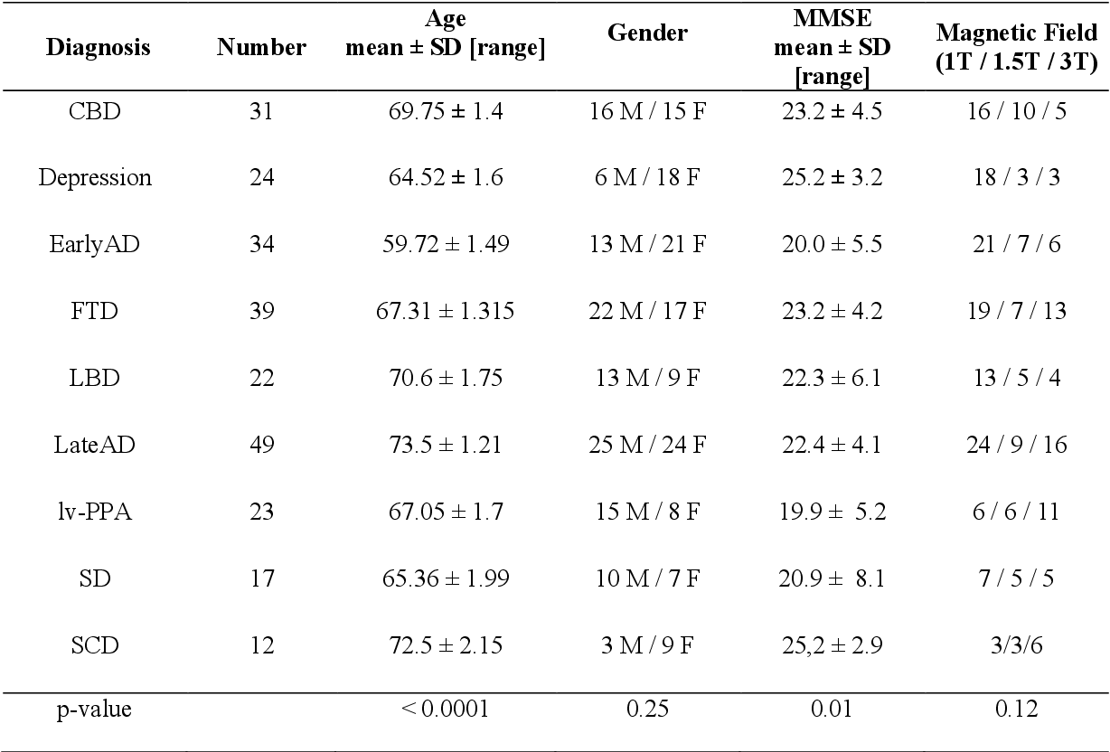 Figure 1 for Accuracy of MRI Classification Algorithms in a Tertiary Memory Center Clinical Routine Cohort