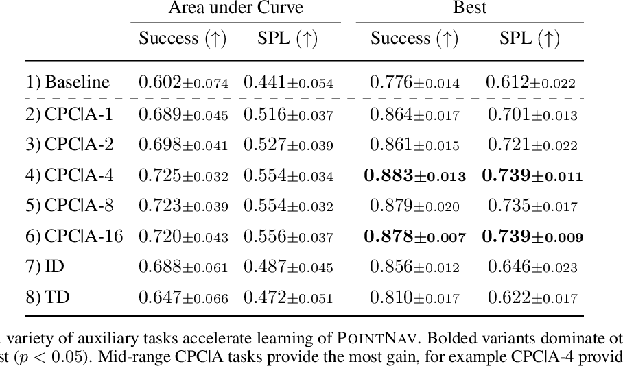 Figure 4 for Auxiliary Tasks Speed Up Learning PointGoal Navigation