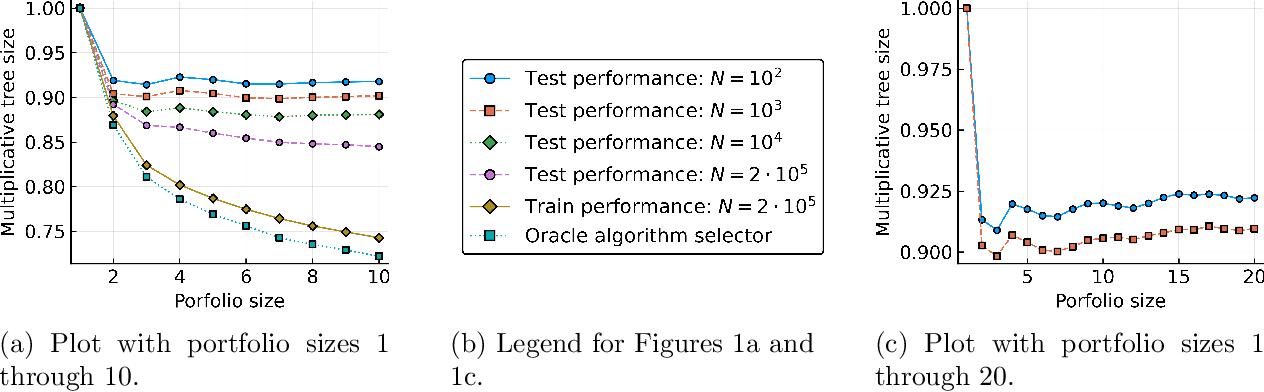 Figure 1 for Generalization in portfolio-based algorithm selection