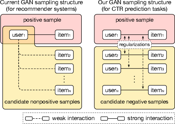 Figure 1 for Regularized Adversarial Sampling and Deep Time-aware Attention for Click-Through Rate Prediction