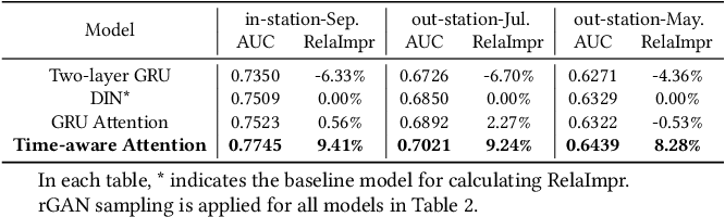 Figure 4 for Regularized Adversarial Sampling and Deep Time-aware Attention for Click-Through Rate Prediction