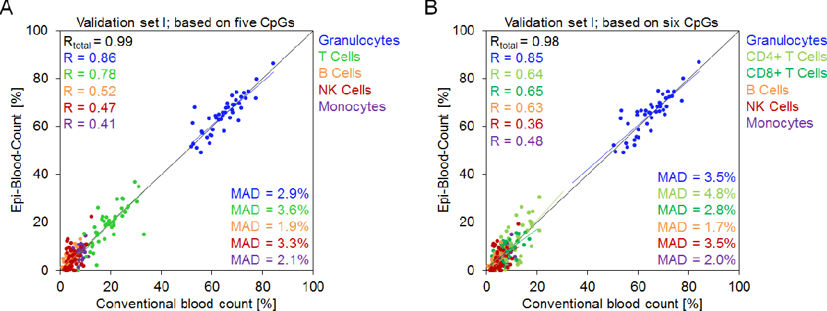 Figure 3 from Leukocyte counts based on site-specific DNA