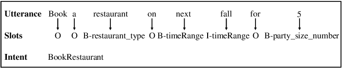 Figure 1 for PIN: A Novel Parallel Interactive Network for Spoken Language Understanding